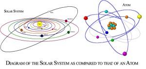 SolarSystem_to_Atom
